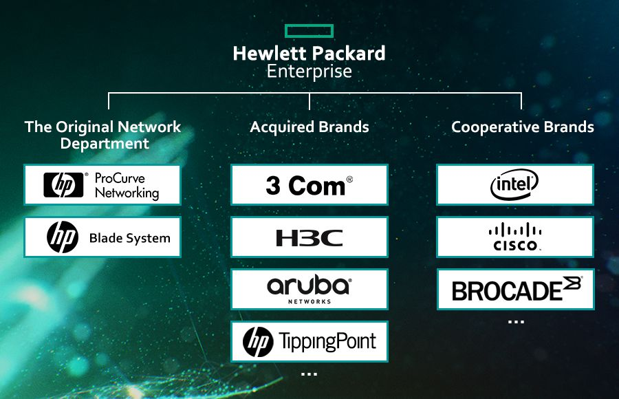 HPE's optical module compatible brands