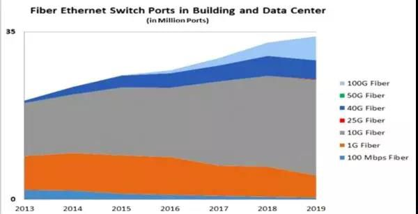 Fiber Ethernet Switch Ports in Building and Data Center(in million ports)