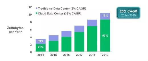 Comparison Betweeen Traditional Data center and Clouding Center in Zettabytes