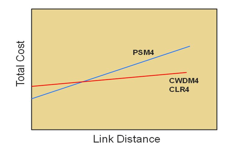 The relation between Link Distance &Total Cost