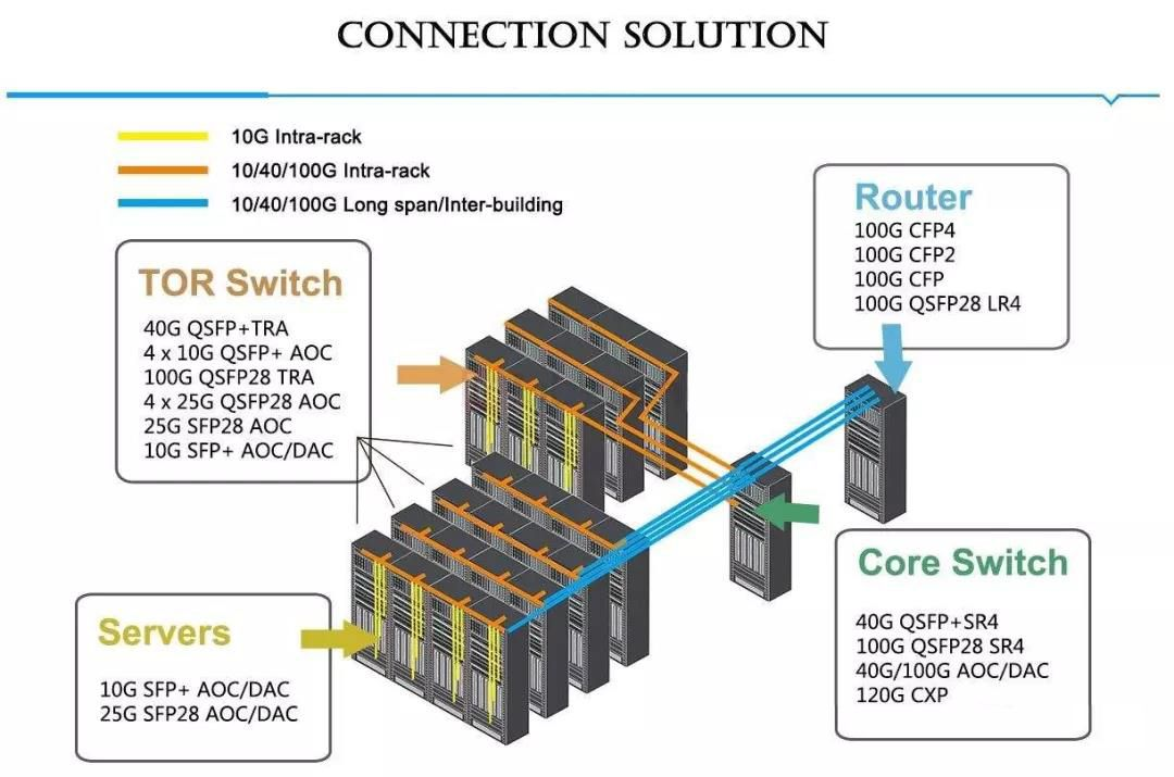 10G/40G/100G Data Connection Solution