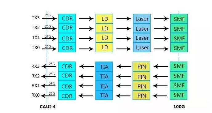 How does 100G QSFP28 PSM4 optical module work?