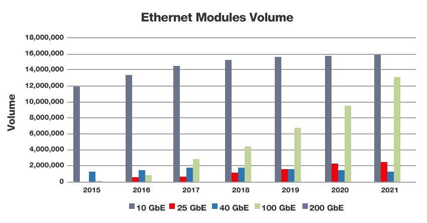 Yearly Ethernet Optical Modules Volume from 2015-2021