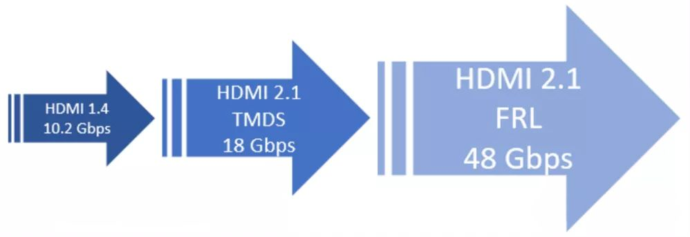 Evolution from Version HDMI 1.4 to HDMI 2.1
