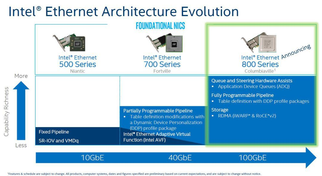 Intel Ethernet Architecture Evolution from Ethernet 500 Series to 800 Series