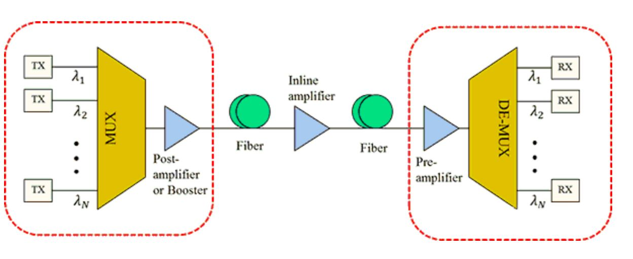 How to Estimate the Transmission Distance of Optical Fiber Modules