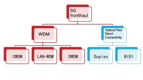 Technology solution to 5G fronthaul-WDM &Fiber Direct Connection