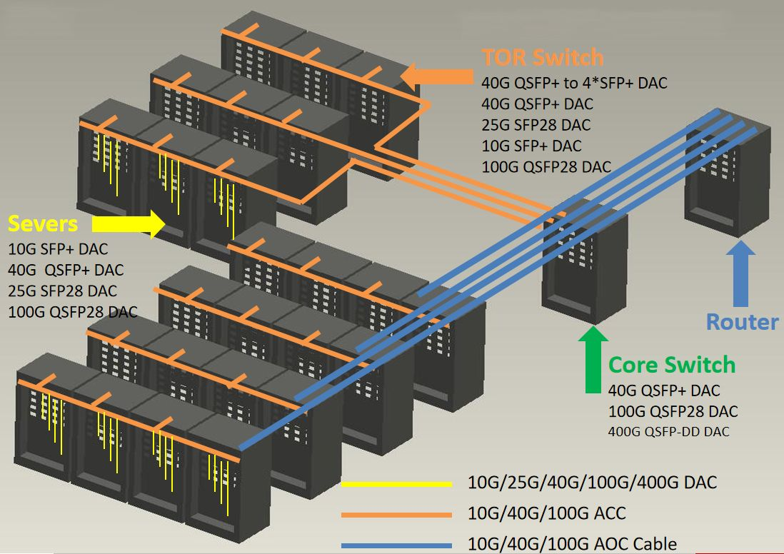 10G, 25G, 40G, 100G, 400G DAC AOC Cable for servers, TOR switches and core swithces in data centers