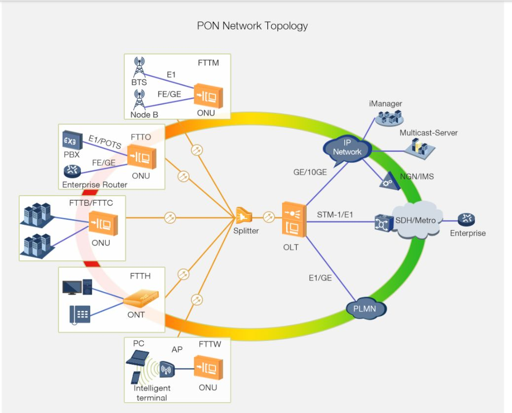 PON technology for broadband connectivity in the access network to homes, multiple-occupancy units also known as FTTx(Fiber-to-the-x))