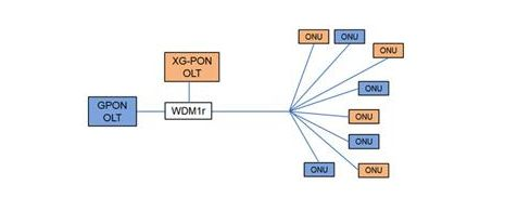 This figure illustrates that ONU types are simultaneously supported by various OLT implementations