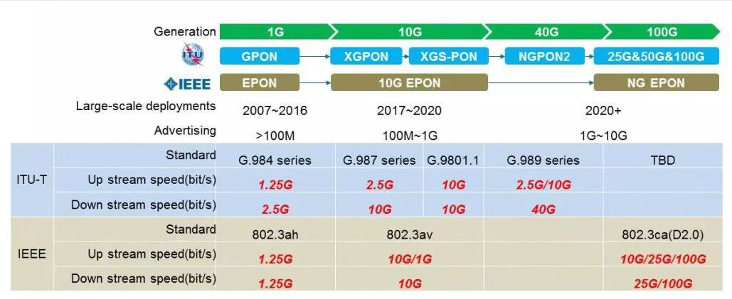 9 Things You Ever Wanted To Know About 10G GPON & 10G EPON