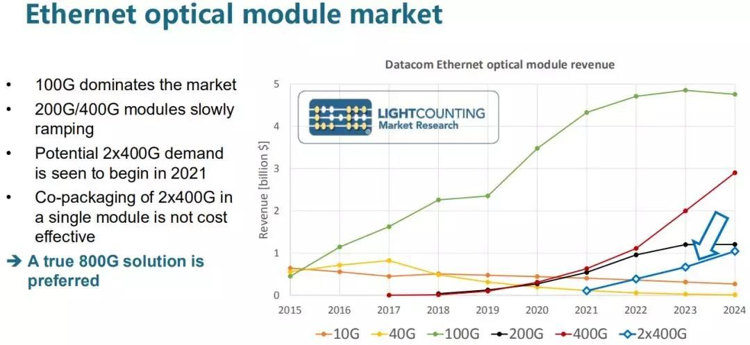 100G fiber optic modules dominates the market while 200G /400G modules slowly ramping. Potential 2x400G demand is seen to begin in 2021.