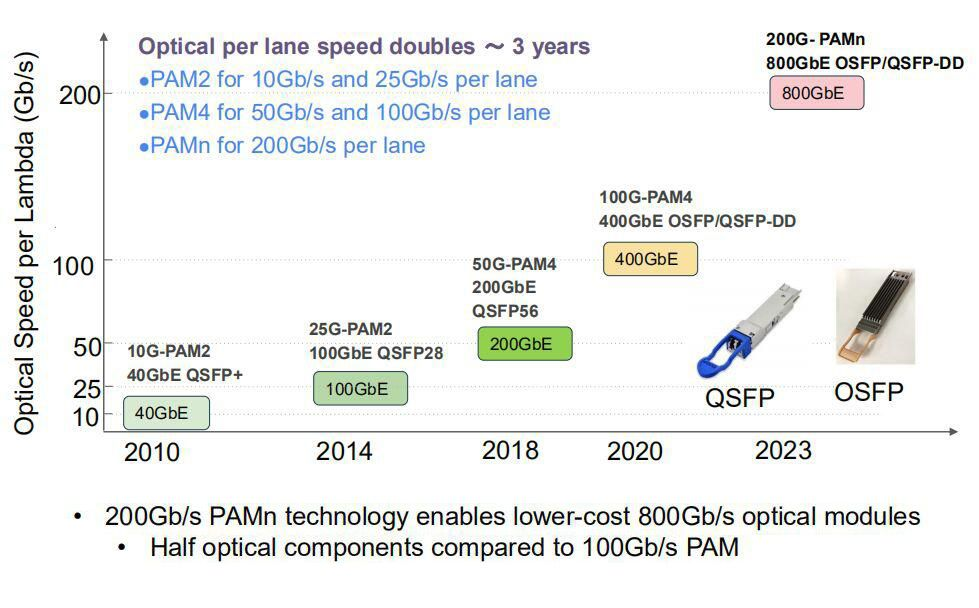 Forecast of optical transceiver market: 800GbE in QSFP and QSFP-DD form factor