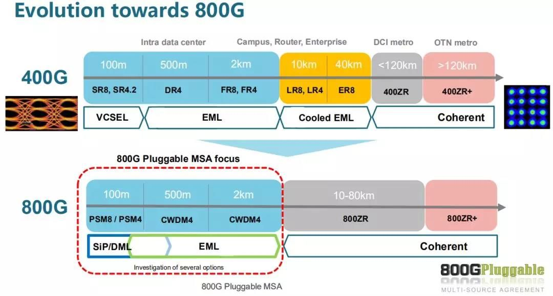 400G network applications aimed at intra data center, campus, router, enterprise and coherent optical network connection. 800G Pluggable MSA focus on short range network operation.