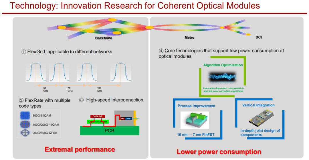 FlexGrid, High-speed , low power consumption Interconnection Technology for Coherent Optical Modules