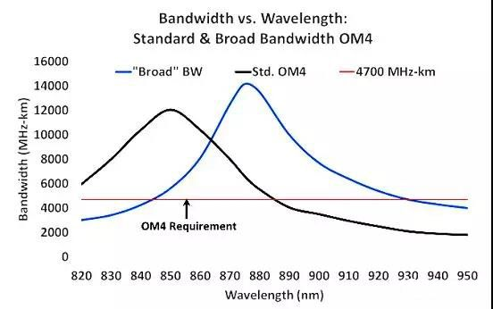 Bandwidth Comparison Chart of Conventional Multimode OM4 and WBMMF Fiber