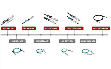 AOC VS DAC: which is your better option for IDC Optical Network