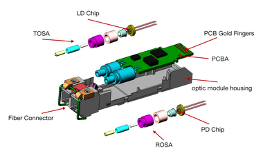 Attentions of Using Long Distance Transmission Optical Transceiver